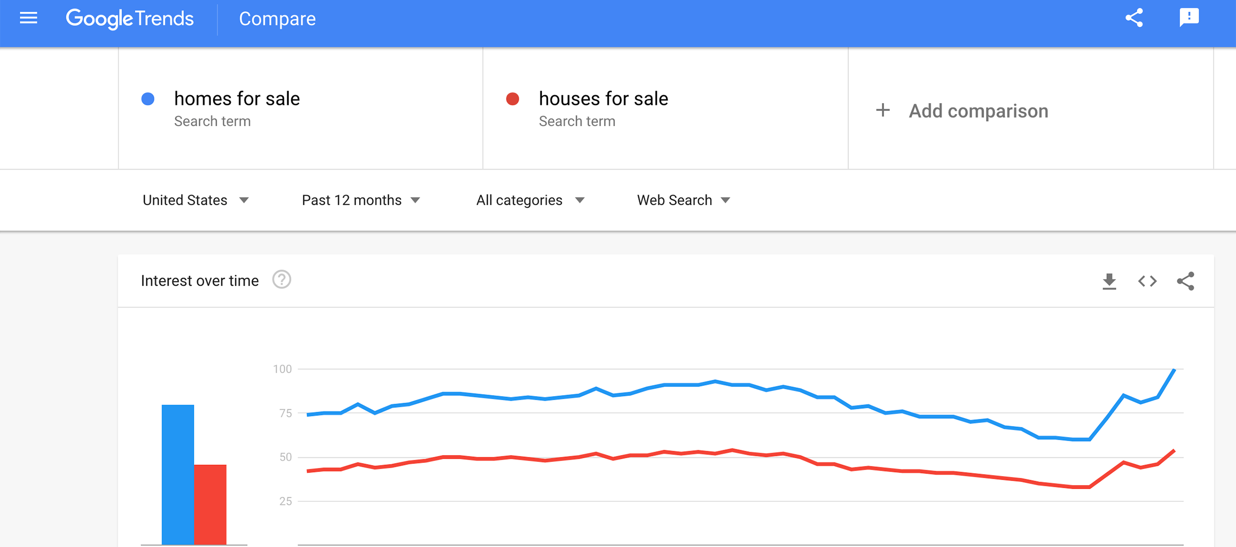 Google trends for real estate websites